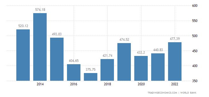 Nigeria GDP
