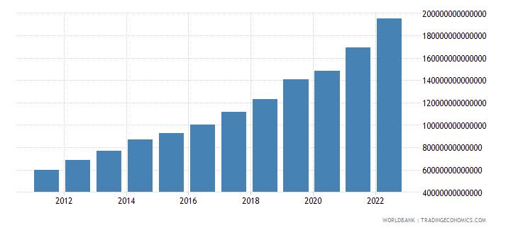 nigeria gni current lcu wb data