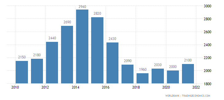 nigeria gni per capita atlas method us dollar wb data
