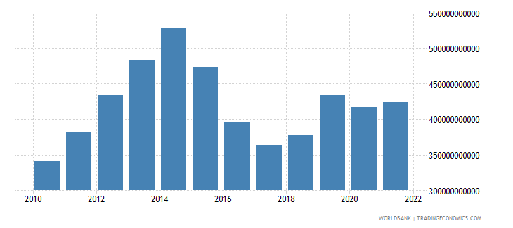 nigeria gni us dollar wb data