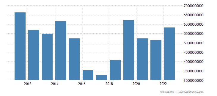 nigeria goods imports bop us dollar wb data
