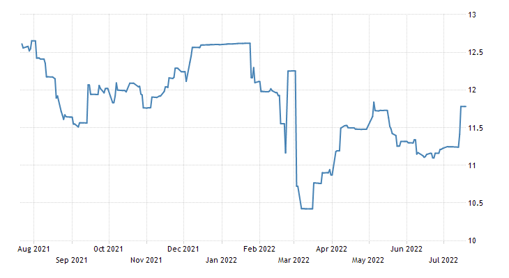 Nigeria Government Bond 10y