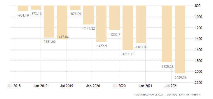 Nigeria Government Budget Value