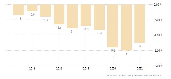 Nigeria Government Budget