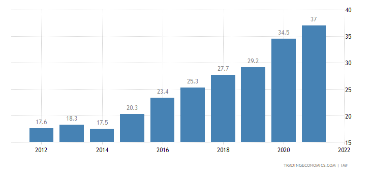 Nigeria Government Debt to GDP