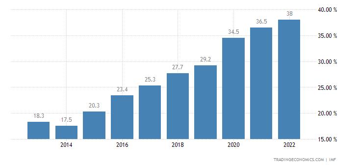 Nigeria Government Debt to GDP