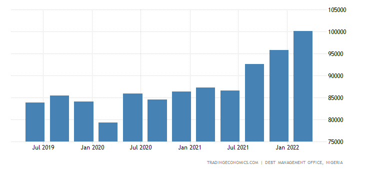 Nigeria Government Debt