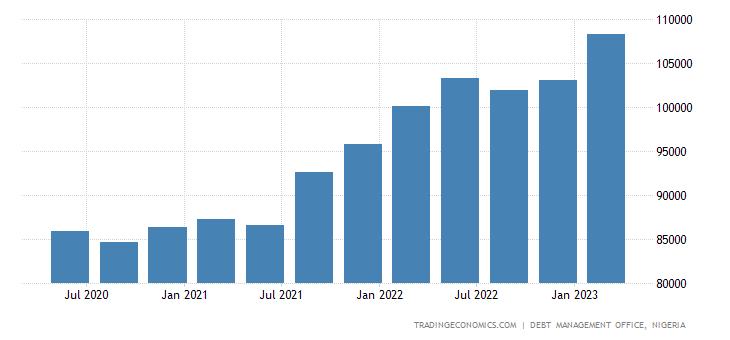 Nigeria Government Debt