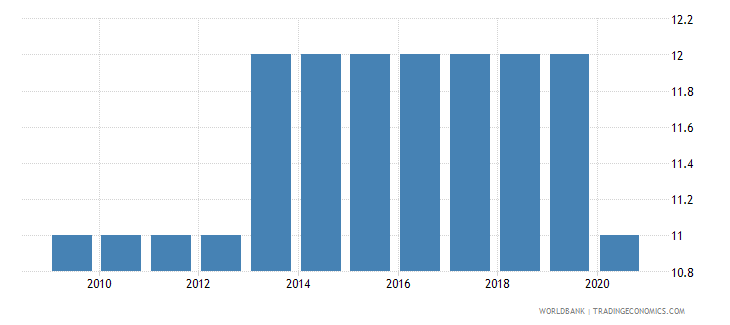 nigeria government effectiveness number of sources wb data