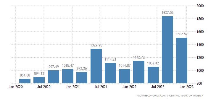 Nigeria Government Revenues