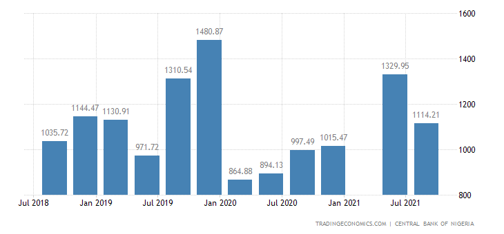 Nigeria Government Revenues