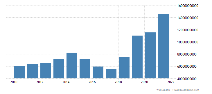 nigeria gross fixed capital formation current us$ wb data