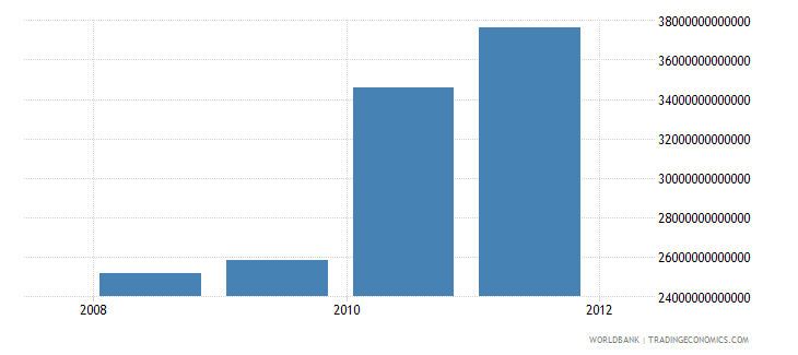 nigeria gross national disposable income current lcu wb data
