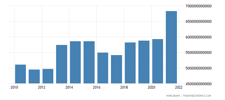 nigeria gross national expenditure constant lcu wb data