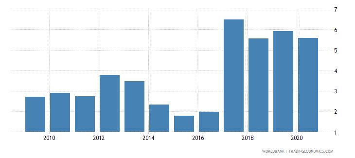 nigeria gross portfolio debt liabilities to gdp percent wb data