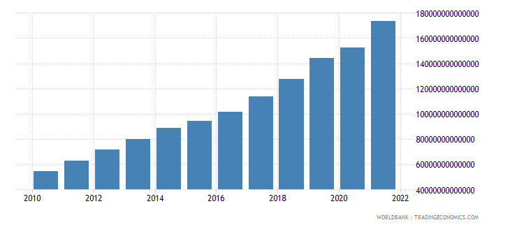 nigeria gross value added at factor cost current lcu wb data