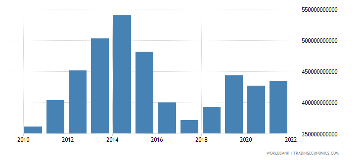 nigeria gross value added at factor cost us dollar wb data