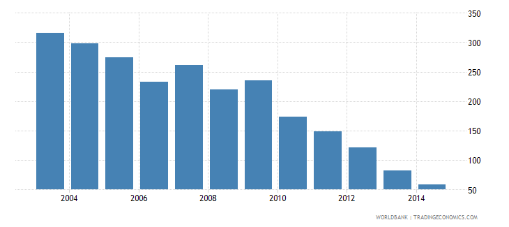 nigeria health expenditure total percent of gdp wb data