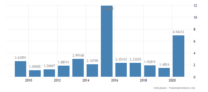nigeria high technology exports percent of manufactured exports wb data