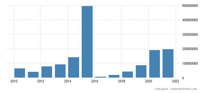 nigeria high technology exports us dollar wb data