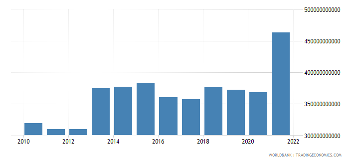 nigeria household final consumption expenditure constant 2005 us$ wb data