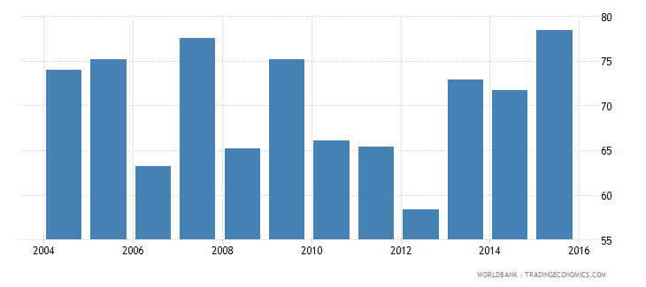 nigeria household final consumption expenditure etc percent of gdp wb data