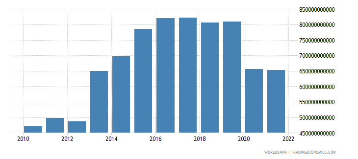 nigeria household final consumption expenditure ppp current international $ wb data