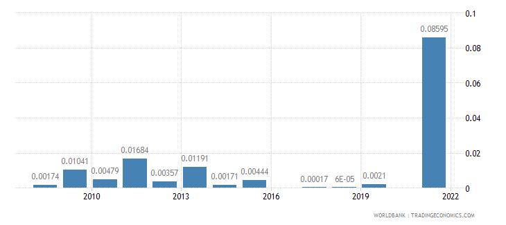 nigeria ict goods exports percent of total goods exports wb data