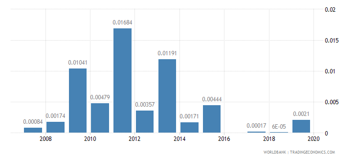 nigeria ict goods exports percent of total goods exports wb data