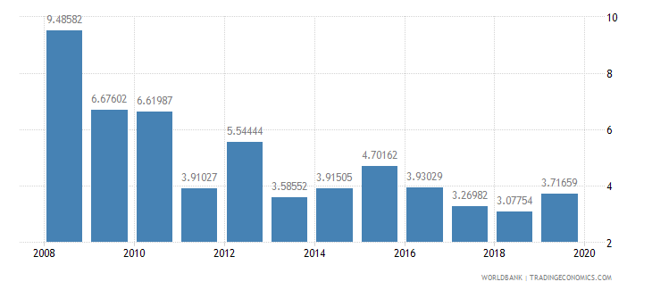 nigeria ict goods imports percent total goods imports wb data