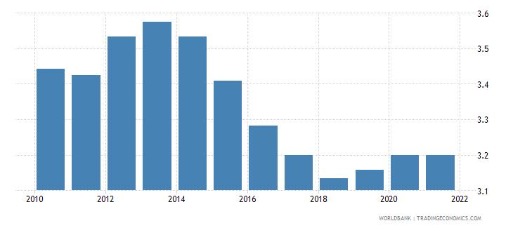 nigeria ida resource allocation index 1 low to 6 high wb data