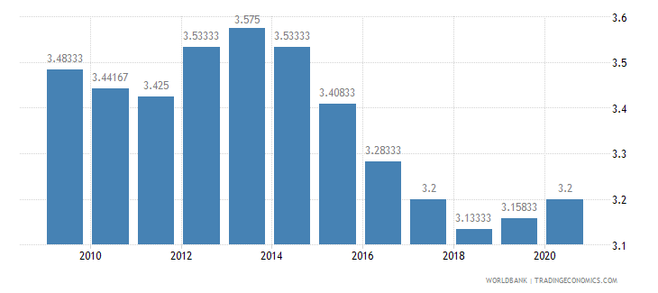 nigeria ida resource allocation index 1 low to 6 high wb data