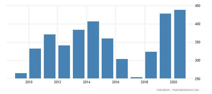 nigeria import volume index 2000  100 wb data