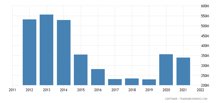nigeria imports aluminum