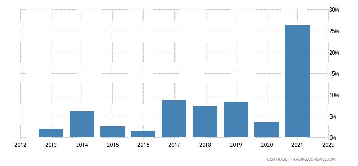 nigeria imports angola