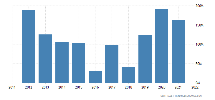 nigeria imports argentina