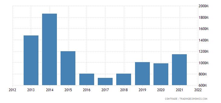nigeria imports articles iron steel