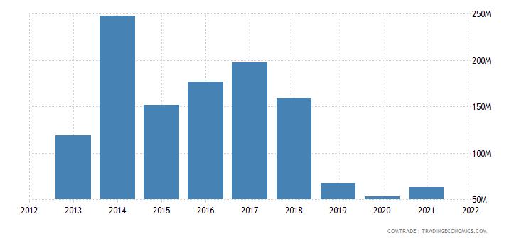 nigeria imports australia