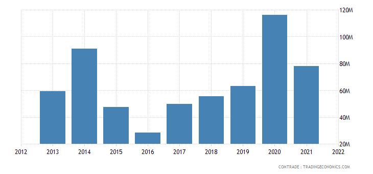 nigeria imports austria