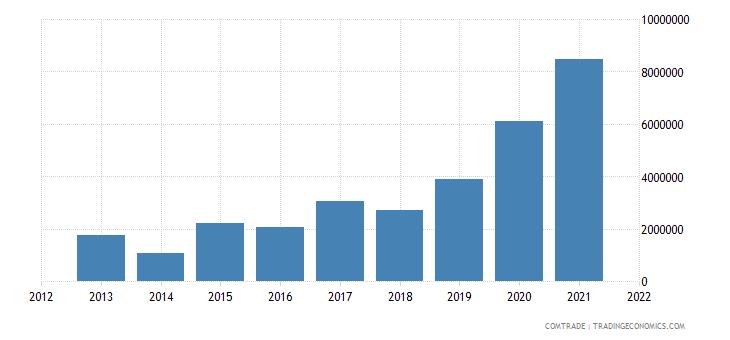 nigeria imports bangladesh