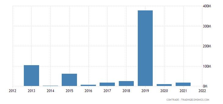 nigeria imports benin