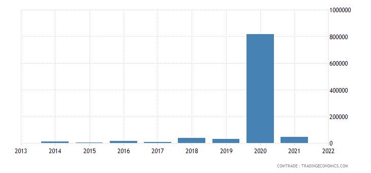 nigeria imports bolivia
