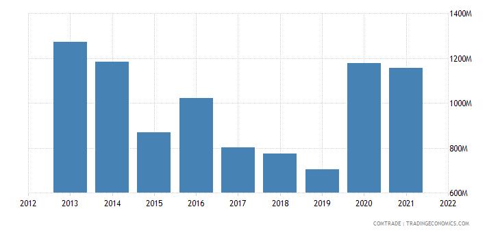 nigeria imports brazil