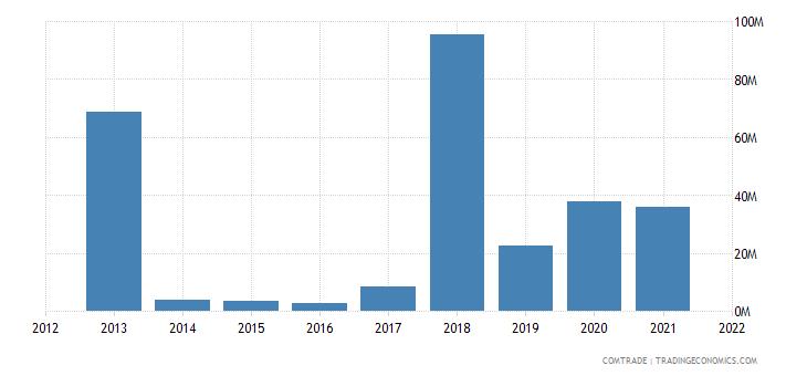 nigeria imports bulgaria