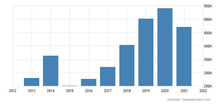 nigeria imports canada
