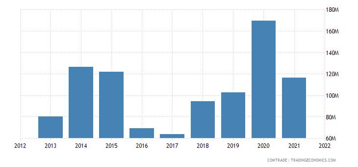 nigeria imports chile