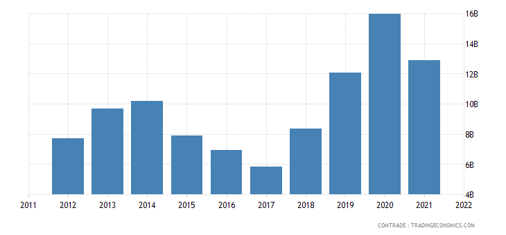 nigeria imports china