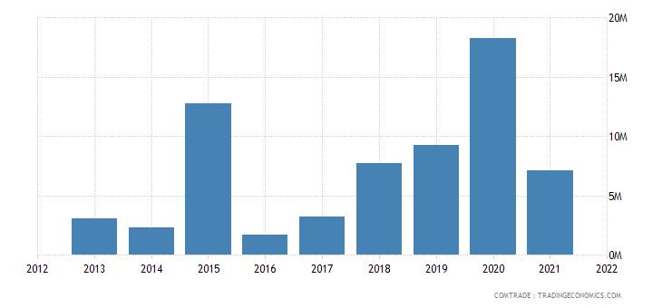 nigeria imports colombia