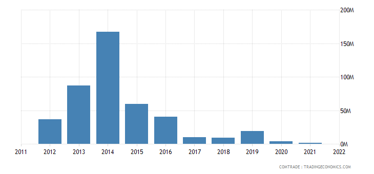 nigeria imports cyprus