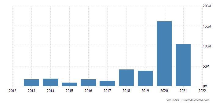 nigeria imports czech republic